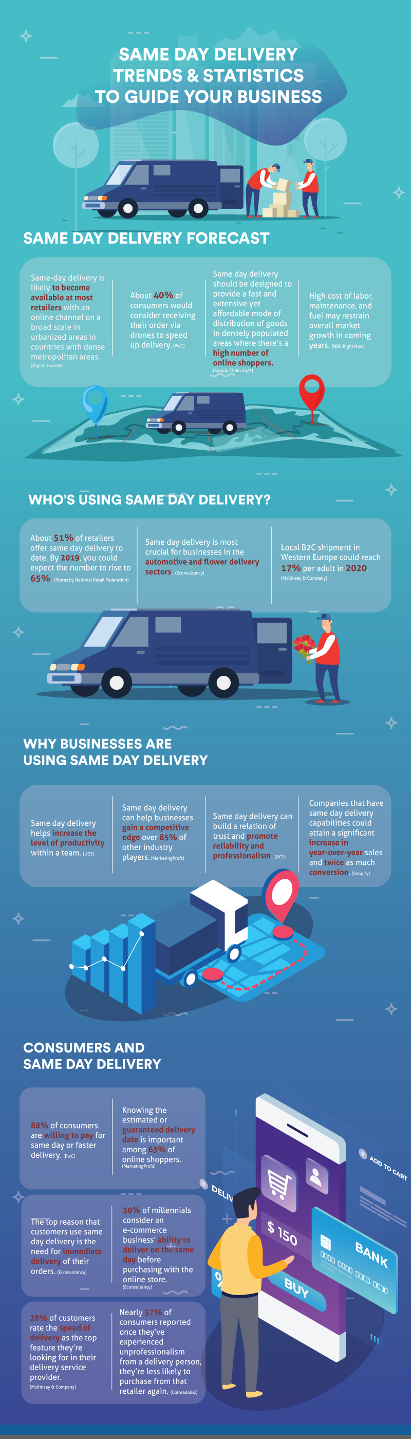 Same-Day-Delivery-Trends-and-Statistics-to-Guide-Your-Business-Infographic