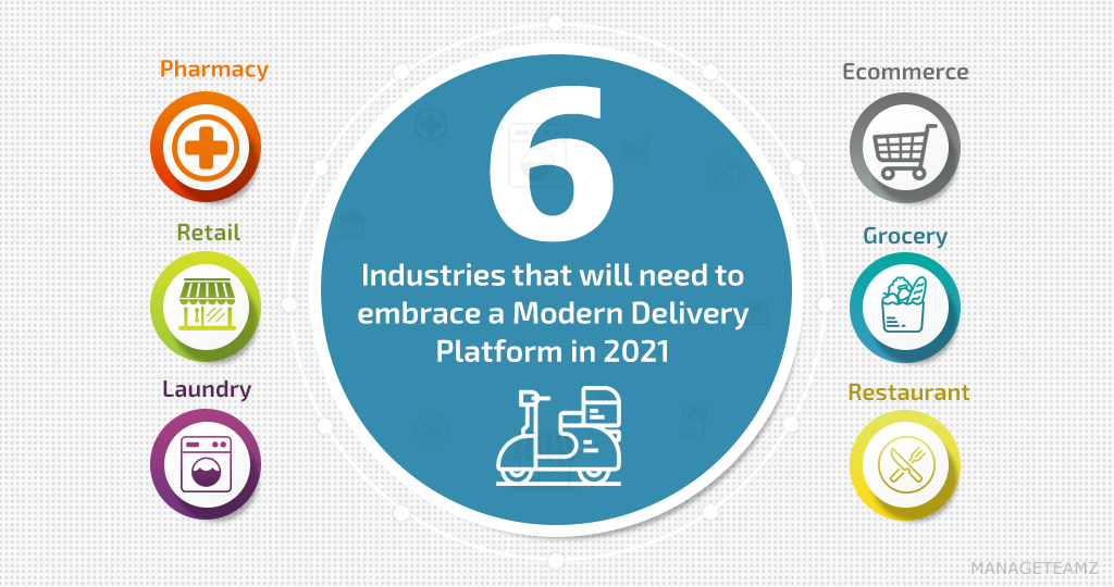 6 Industries that will need to embrace a Modern Delivery Platform in 2021