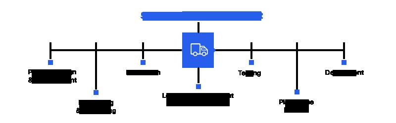 supply-chain-management-manageteamz